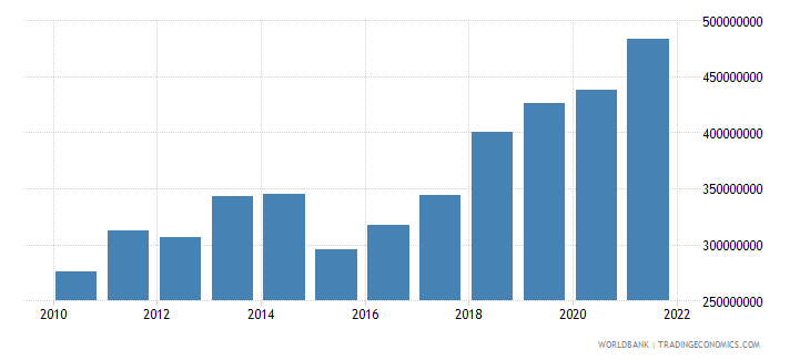 comoros agriculture value added us dollar wb data