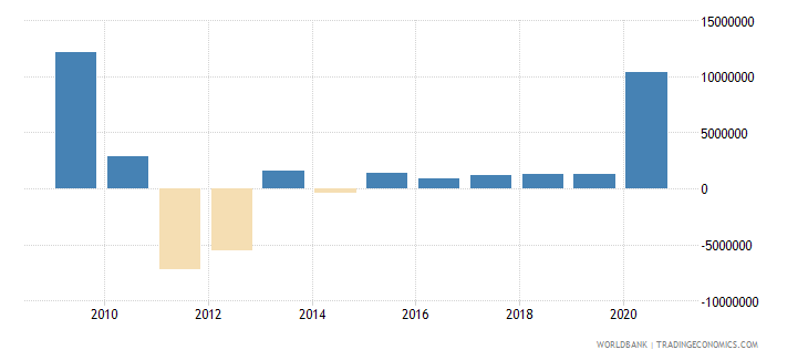 comoros changes in inventories us dollar wb data