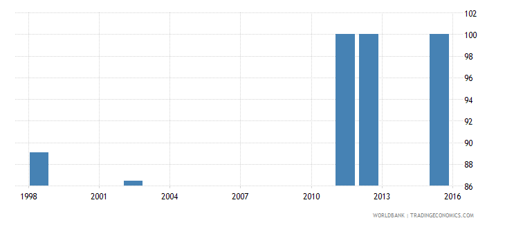 comoros current expenditure as percent of total expenditure in secondary public institutions percent wb data
