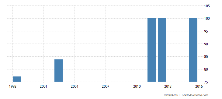comoros current expenditure as percent of total expenditure in upper secondary public institutions percent wb data