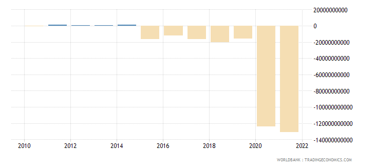 comoros discrepancy in expenditure estimate of gdp constant lcu wb data