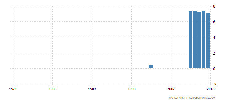 comoros expenditure on pre primary as percent of government expenditure on education percent wb data