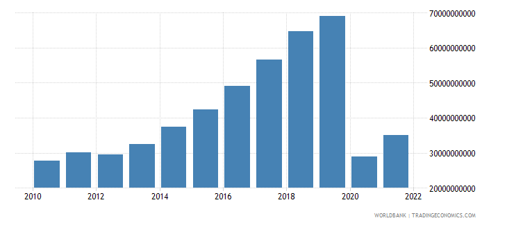 comoros exports as a capacity to import constant lcu wb data