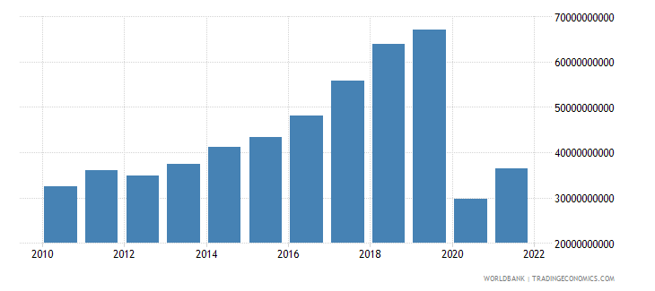 comoros exports of goods and services current lcu wb data