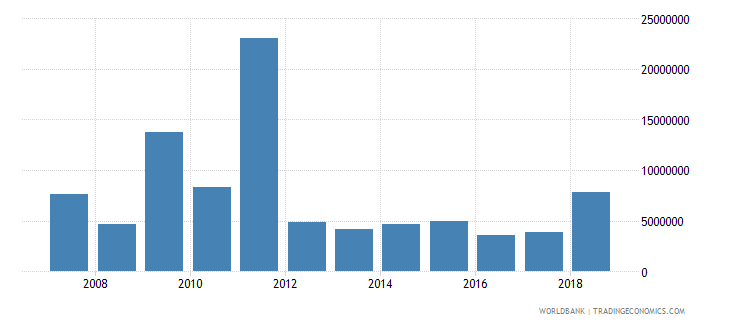 comoros foreign direct investment net inflows in reporting economy drs us dollar wb data