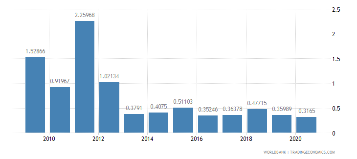 comoros foreign direct investment net inflows percent of gdp wb data