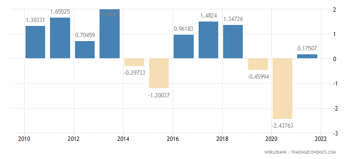 comoros gdp per capita growth annual percent wb data