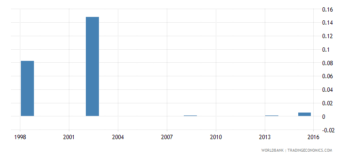 comoros government expenditure on post secondary non tertiary education as percent of gdp percent wb data