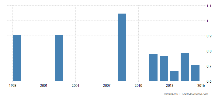 comoros government expenditure on secondary education as percent of gdp percent wb data