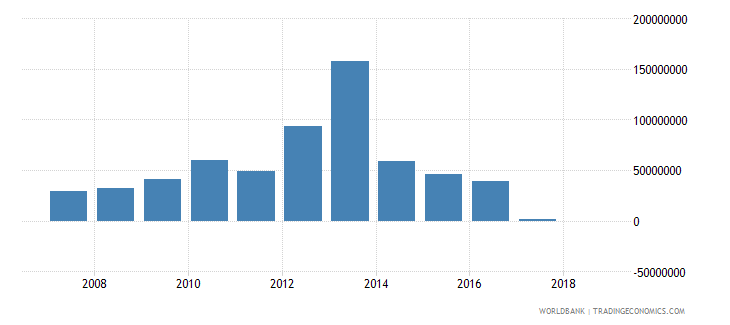 comoros grants excluding technical cooperation us dollar wb data