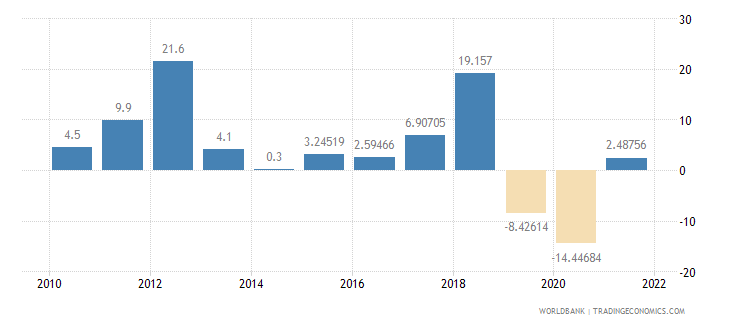 comoros gross fixed capital formation annual percent growth wb data