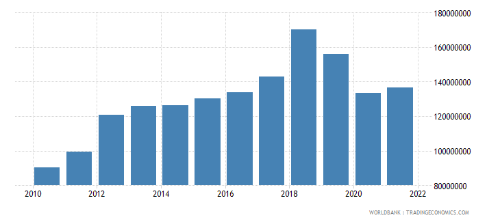 comoros gross fixed capital formation constant 2000 us dollar wb data
