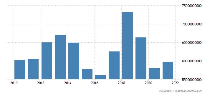 comoros gross fixed capital formation current lcu wb data