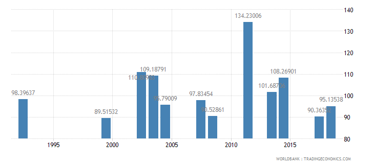 comoros gross intake rate in grade 1 male percent of relevant age group wb data