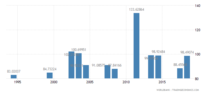 comoros gross intake rate in grade 1 total percent of relevant age group wb data
