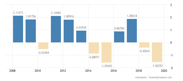 comoros household final consumption expenditure per capita growth annual percent wb data