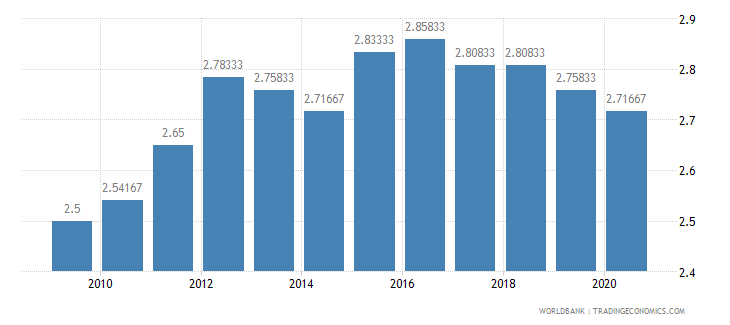 comoros ida resource allocation index 1 low to 6 high wb data