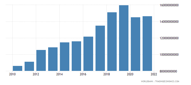 comoros imports of goods and services constant lcu wb data