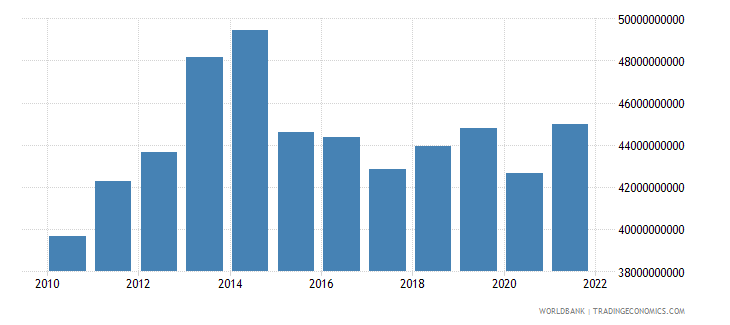 comoros industry value added current lcu wb data