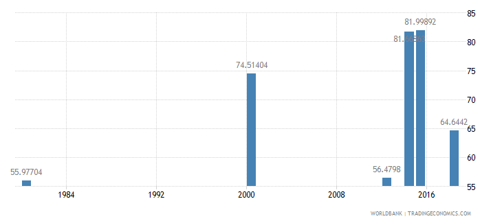 comoros literacy rate adult male percent of males ages 15 and above wb data
