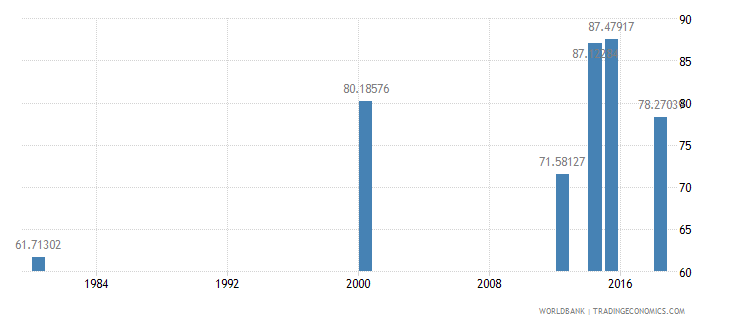 comoros literacy rate youth total percent of people ages 15 24 wb data