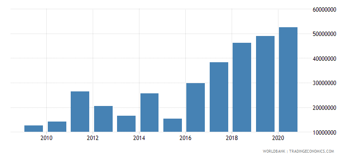 comoros merchandise exports by the reporting economy us dollar wb data
