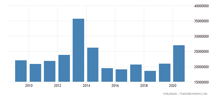 comoros net bilateral aid flows from dac donors france us dollar wb data