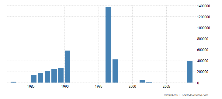 comoros net bilateral aid flows from dac donors netherlands us dollar wb data