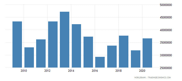 comoros net bilateral aid flows from dac donors total us dollar wb data