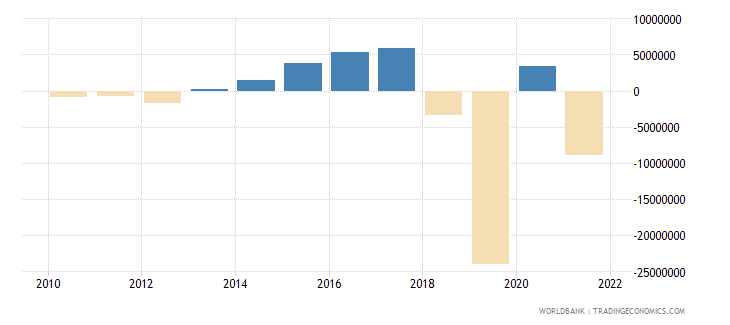 comoros net income from abroad us dollar wb data