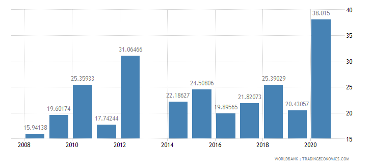 comoros net oda received percent of imports of goods and services wb data