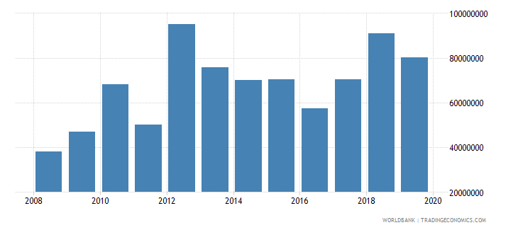 comoros net official development assistance and official aid received constant 2007 us dollar wb data