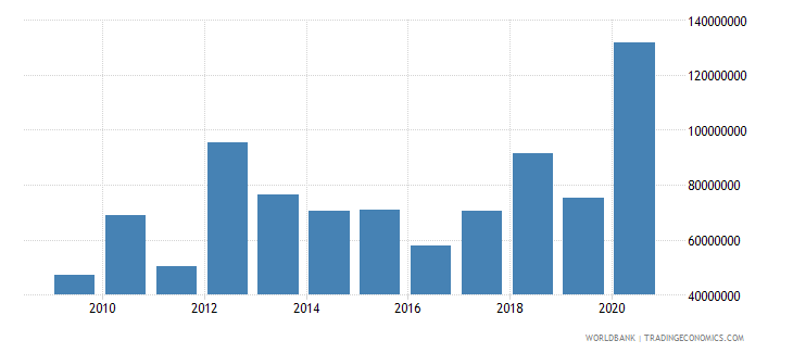 comoros net official development assistance received constant 2007 us dollar wb data