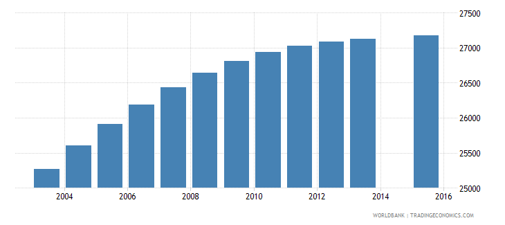 comoros population age 1 total wb data