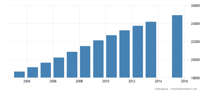 comoros population age 11 total wb data