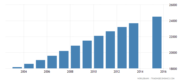 comoros population age 12 total wb data
