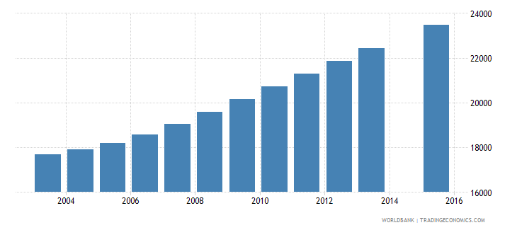 comoros population age 14 total wb data