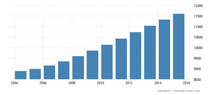 comoros population age 15 male wb data