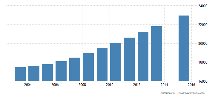 comoros population age 15 total wb data