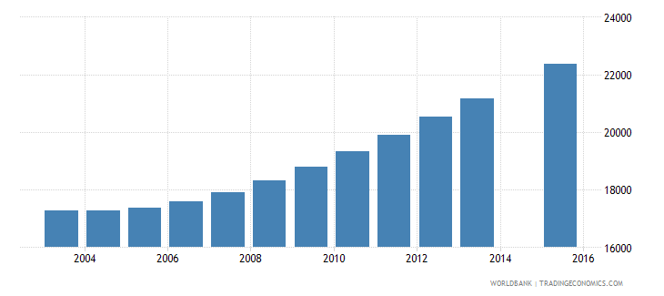comoros population age 16 total wb data