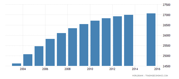 comoros population age 2 total wb data