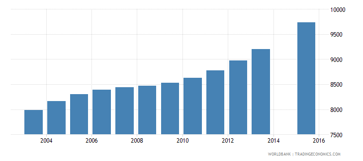 comoros population age 20 female wb data