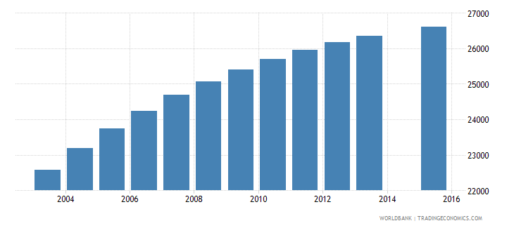comoros population age 5 total wb data