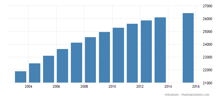 comoros population age 6 total wb data