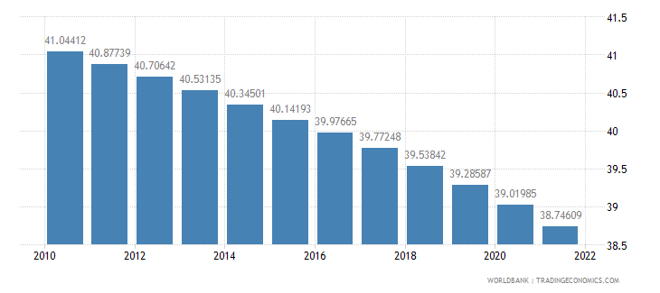 comoros population ages 0 14 percent of total wb data