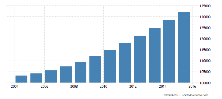 comoros population ages 14 19 total wb data
