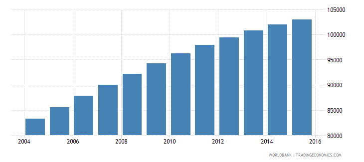 comoros population ages 7 10 total wb data