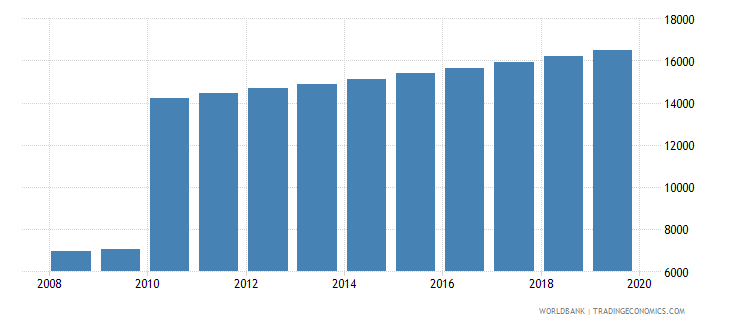 comoros population of the official age for post secondary non tertiary education male number wb data