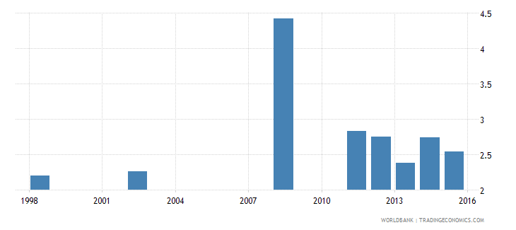 comoros public spending on education total percent of gdp wb data