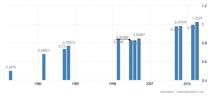 comoros ratio of girls to boys in primary and secondary education percent wb data